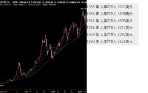 投資越南股市